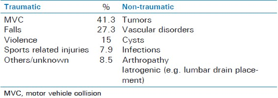 Table 1: Etiology of spinal cord injuries