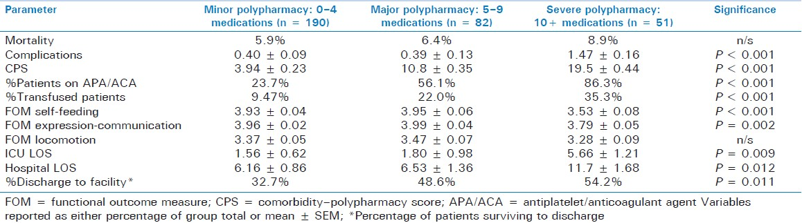 Table 2: Age- and ISS-adjusted outcome variables grouped by polypharmacy categories