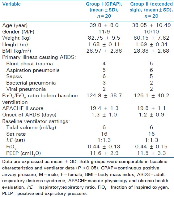 Table 1: Baseline patient characteristics and ventilator data in both groups