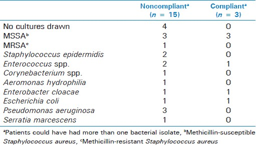 Table 4: Microbiology of surgical site infections