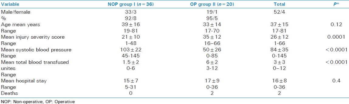 Table 2: Characteristics of patients groups