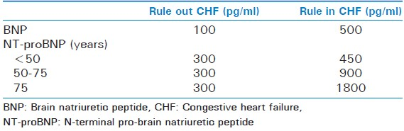 Table 1: Cut-off values for BNP and NT-proBNP for diagnosis of heart failure in patients presenting with dyspnea<sup>[12-14]</sup>