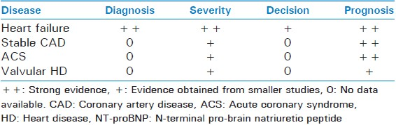 Table 5: Clinical information that can be obtained from BNP and NT-proBNP serum levels in cardiovascular illnesses<sup>[18]</sup>