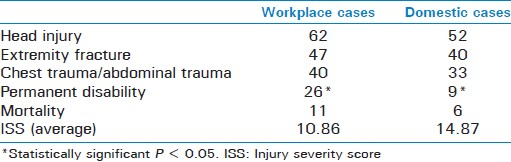 Table 3: Distribution of injuries sustained