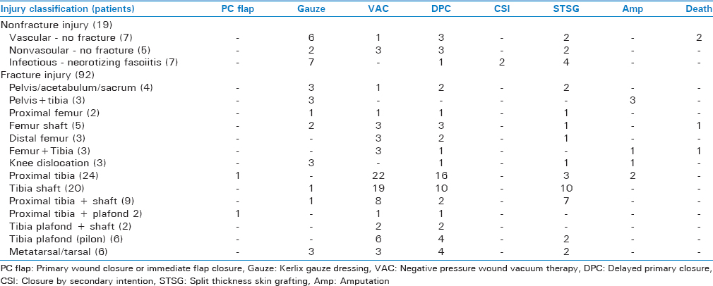 Table 5: Postoperative wound management and discharge wound status following fasciotomy classified by injury pattern in 111 patients