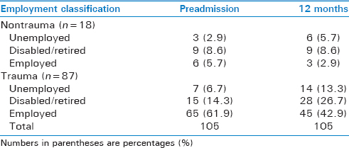 Table 7: Preadmission and 12 months postdischarge employment status for 105 patients diagnosed and treated for lower extremity compartment syndrome