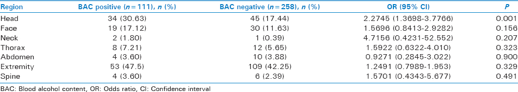 Table 4: Distribution of injuries with respect to positive blood alcohol concentration levels (<i>n</i>=369)