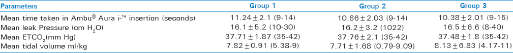 Table 1: Parameters of Ambu<sup>®</sup> Aura i-<sup>™</sup> insertion Group comparisons done by ANOVA, Significant difference set to <i>P</i><0.05