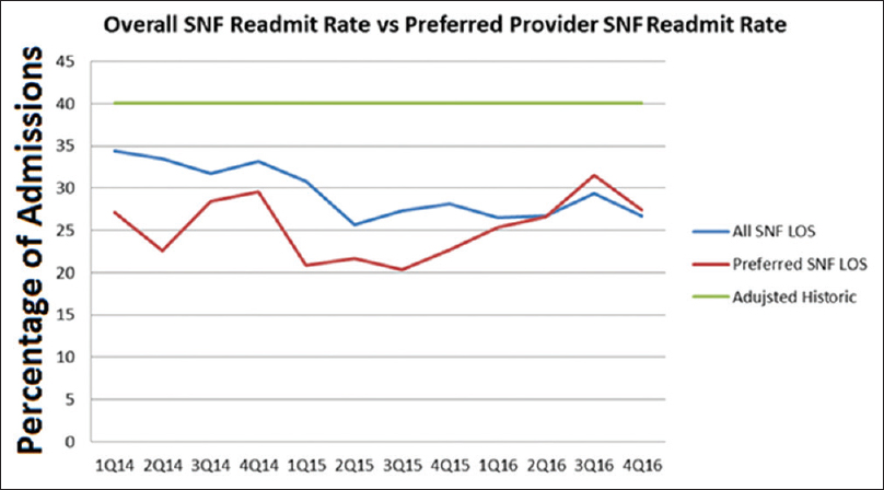 Figure 2: Line graph showing quarterly skilled nursing facility readmission rates. Although variable, the results were consistently better than the adjusted historic baseline (horizontal green line)