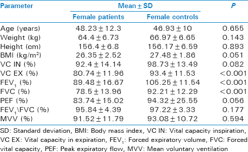 Table 3: Comparison of data between female patients and female controls by unpaired <i>t</i>-test (<i>n</i>=30)