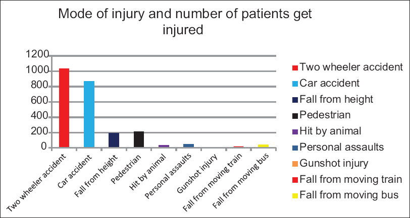 Figure 2: Distribution of cases by mode of injury