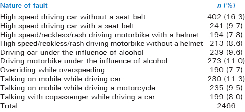 Table 6: Nature of driving faults (with or without helmet, with or without seat belt, and with or without influence of alcohol)