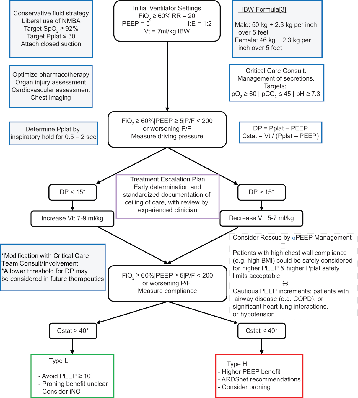 Figure 2: Management algorithm for coronavirus disease 2019 patients with respiratory failure requiring mechanical ventilation. IBW: Ideal body weight, FiO2: Fraction of inspired oxygen, PEEP: Positive end expiratory pressure, P/F: PaO2/FaO2, RR: Respiratory rate, Vt: Tidal volume, SpO2: Peripheral capillary oxygen saturation, DP: Driving pressure, Cstat: Static compliance, iNO: inhaled nitrous oxide, Pplat: Plateau pressure, ABG: Arterial blood gas, See references[56,57] for ARDSnet original sources