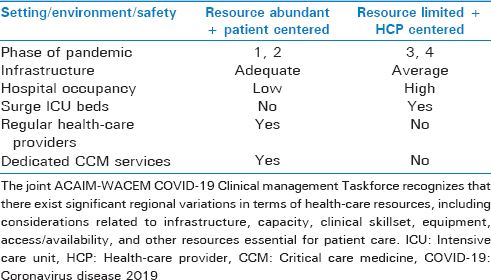 Table 1: Comparison between resource-abundant and resource-limited health-care settings