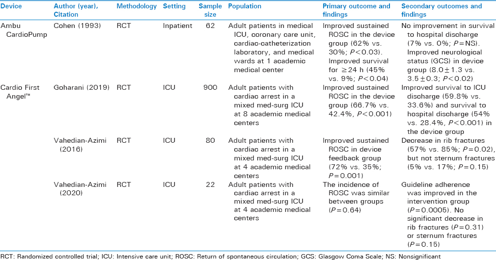 Table 4: Prospective randomized human clinical trials of adult patients (age ≥18 years) being treated for in-hospital cardiac arrest with cardiopulmonary resuscitation including chest compressions administered either with or without the assistance of a free-standing audiovisual feedback device (not linked to external monitor or automated external defibrillator)