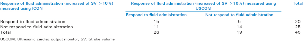 Table 3: Response of fluid administration (increased of stroke volume ≥10%) measured using ICON and ultrasonic cardiac output monitor