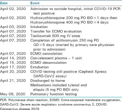 Table 1: Time course of key events and therapies