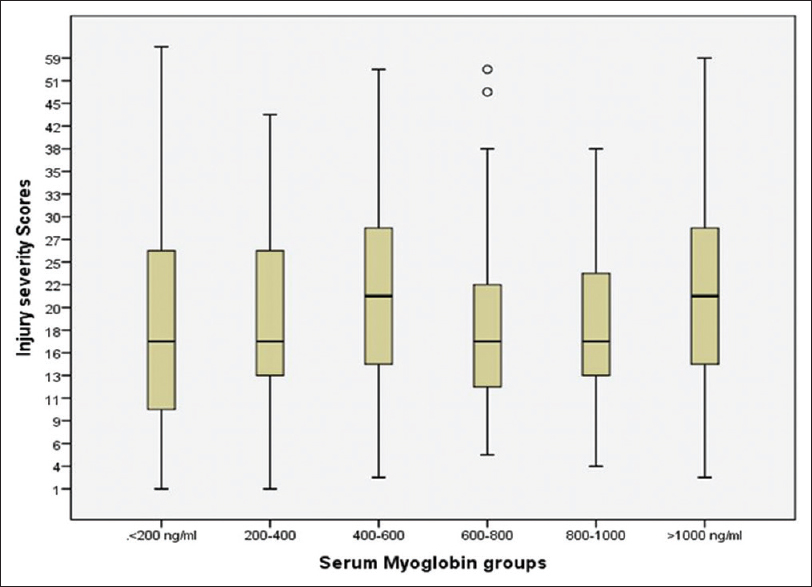 Figure 1: Injury severity score in different serum myoglobin levels