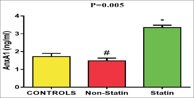 Figure 2: Mean of annexin A1 level in acute coronary syndrome patients. *<i>P</i> ≤ 0.01 compared to the nonstatin and control groups. #<i>P</i> < 0.05 compared to the control